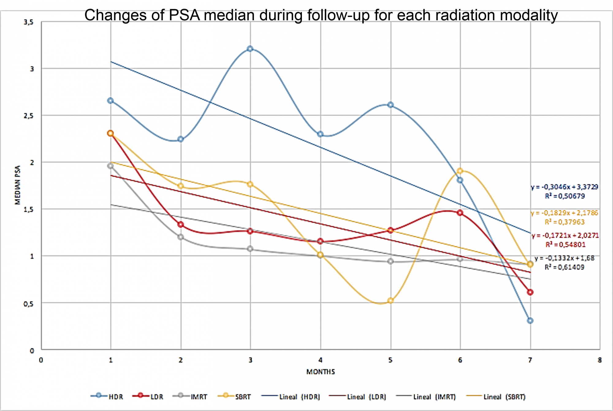 Changes of PSA median during follow-up for each radiation modality