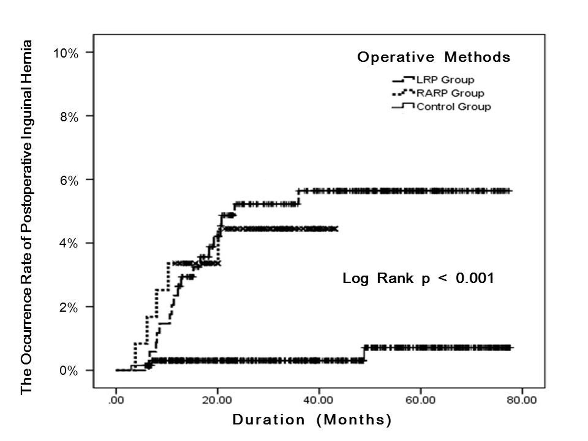 The occurrence rate of postoperative inguinal hernia in the laparoscopic radical prostatectomy (LRP), robot-assisted laparoscopic radical prostatectomy (RARP), and transurethral resection of bladder tumor (TURBT) patients as estimated using the Kaplan–Meier method.