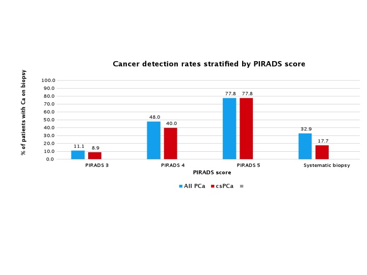 Cancer detection rates stratified by PIRADS score