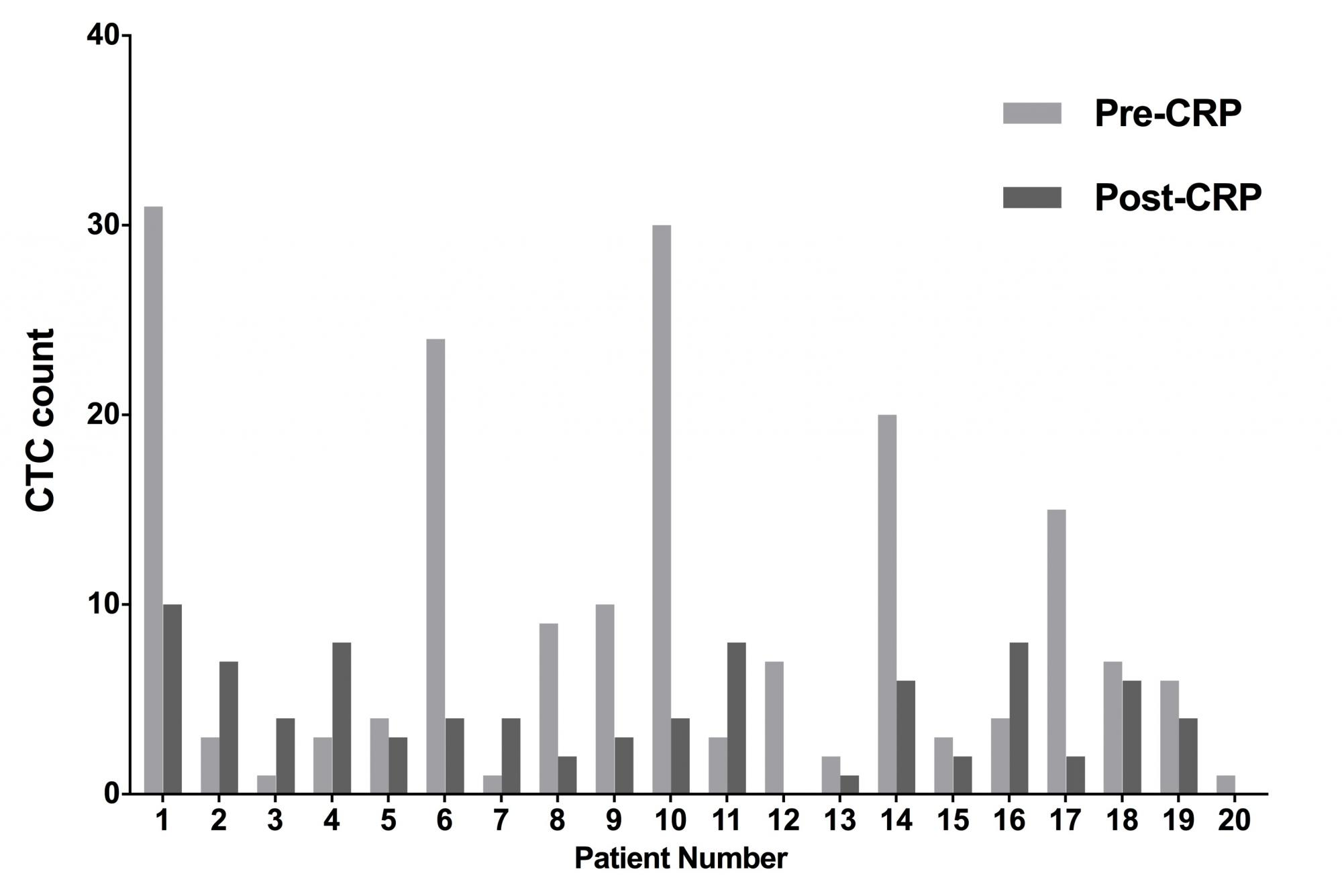 Fig 1. Preoperative and postoperative counts in each of 20 patients treated with cytoreductive radical prostatectomy