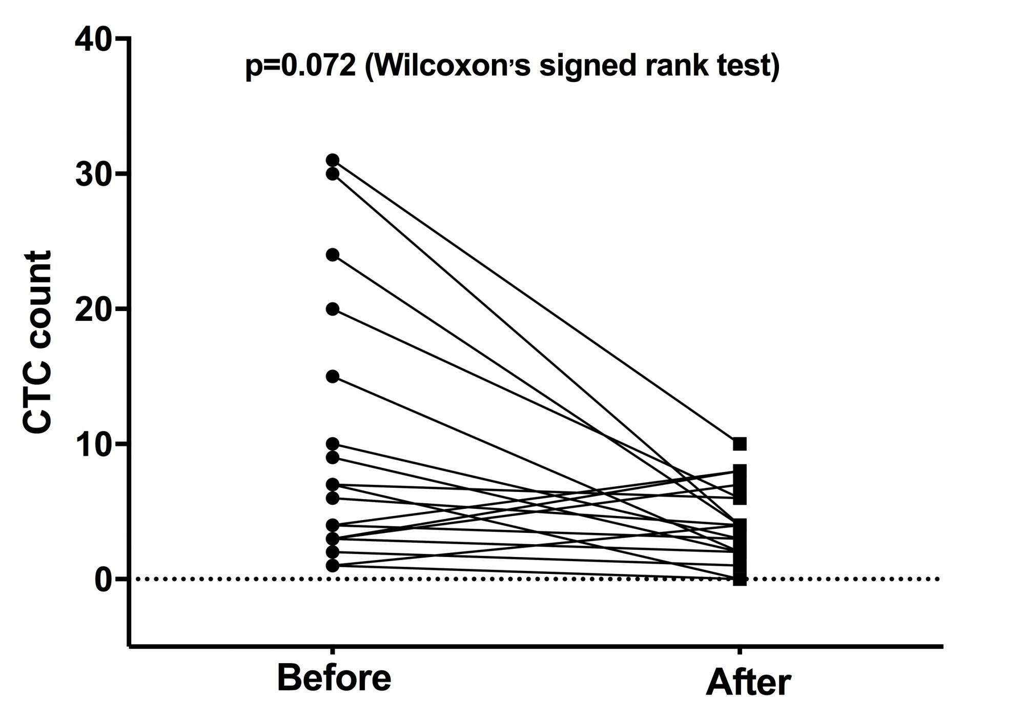 Fig 2. Comparison of the number of circulating tumor cells before and two weeks after surgical manipulation for all patients.