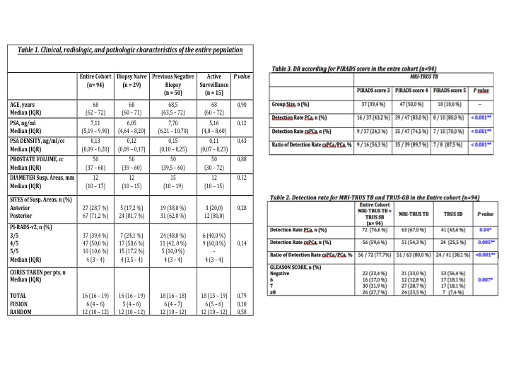 Table 1 clinical, radiologic and pathologic characteristic of the entire population; Table 2 detection rate according to PIRADS score in the entire population; Table 3 Detection rate for MRI-TRSU TB and TRUS-GB in the entire population