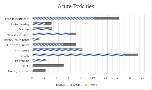 Acute Toxicities