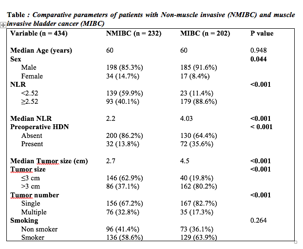 Comparative parameters of patients with Non-muscle invasive (NMIBC) and muscle invasive bladder cancer (MIBC)