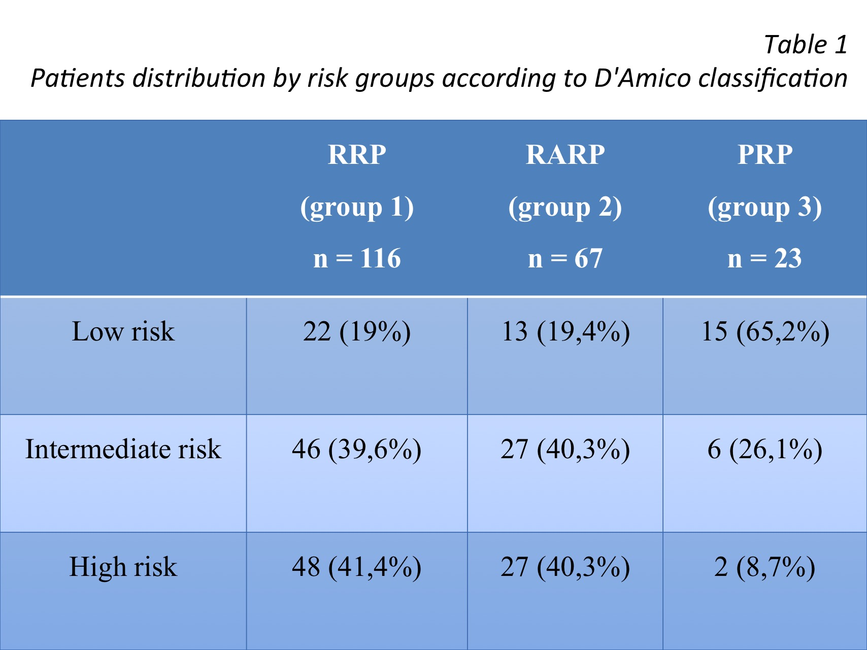 Patients distribution by risk groups according to D'Amico classification
