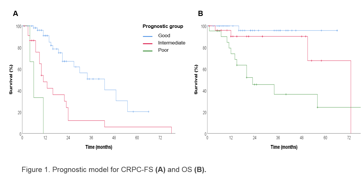 Figure 1. Prognostic model for CRPC-FS (A) and OS (B).