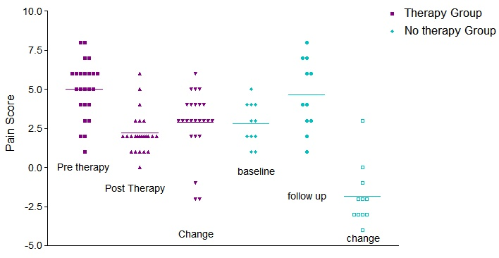 Fig 3: Comparison of VAS (pain scores) between treatment and no treatment group