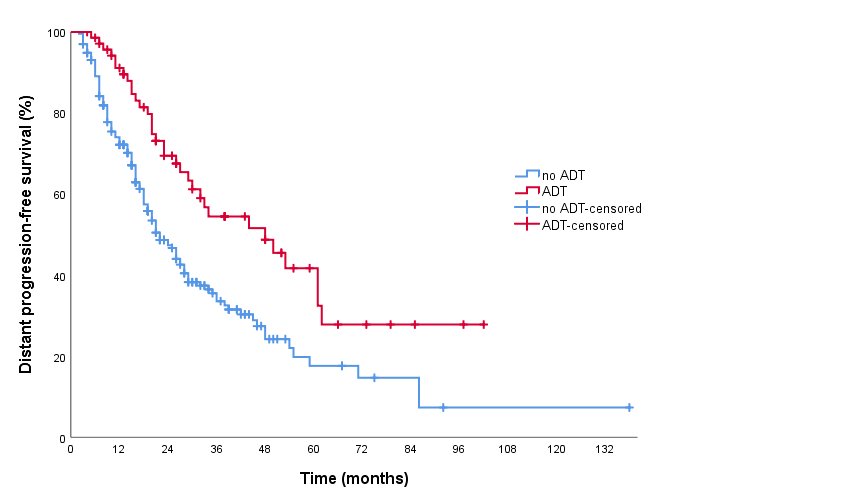 Kaplan Meier survival curve comparing distant progression-free survival between patients who received adjuvant ADT at time of SBRT and those who did not receive adjuvant ADT at time of SBRT. ADT: androgen deprivation therapy. SBRT: stereotactic body radiotherapy
