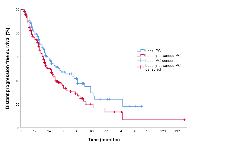 Kaplan Meier survival curve comparing distant progression-free survival between local and locally advanced PC. PC: prostate cancer